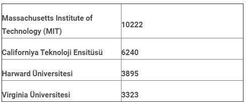 2016 yılı yurtdışı üniversitelerin patent başvuru sayıları