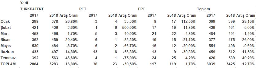 Patent Başvurularının aylara göre dağılımı 2018