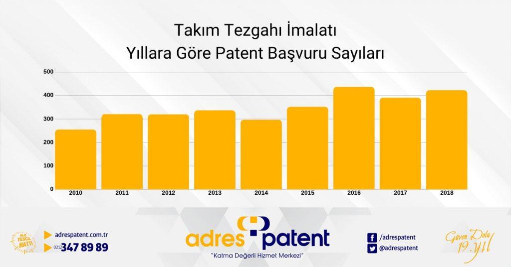 takım tezgahı imalatı sektörü yıllara göre patent başvuru sayıları