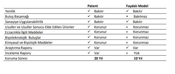 patent ve faydalı model süreleri