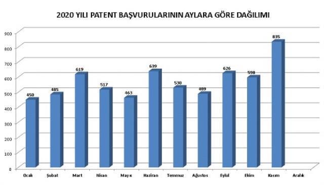 Pandemiye rağmen Türkiye'de patent başvuru sayısında ciddi artış görüldü